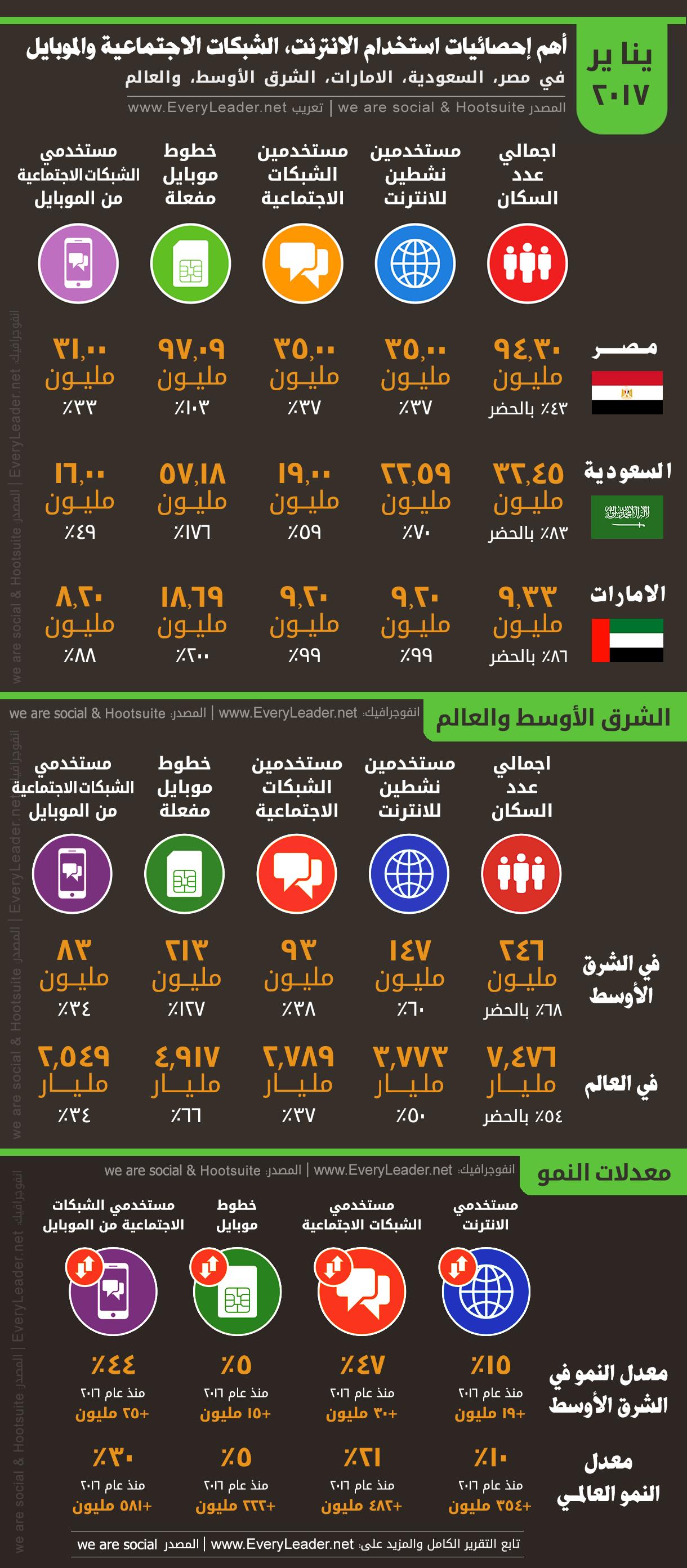 انفوجرافيك أهم احصائيات استخدام الانترنت الشبكات الاجتماعية والموبايل في مصر السعودية الامارات والشرق الأوسط تقرير Infographic Social Media Advertising