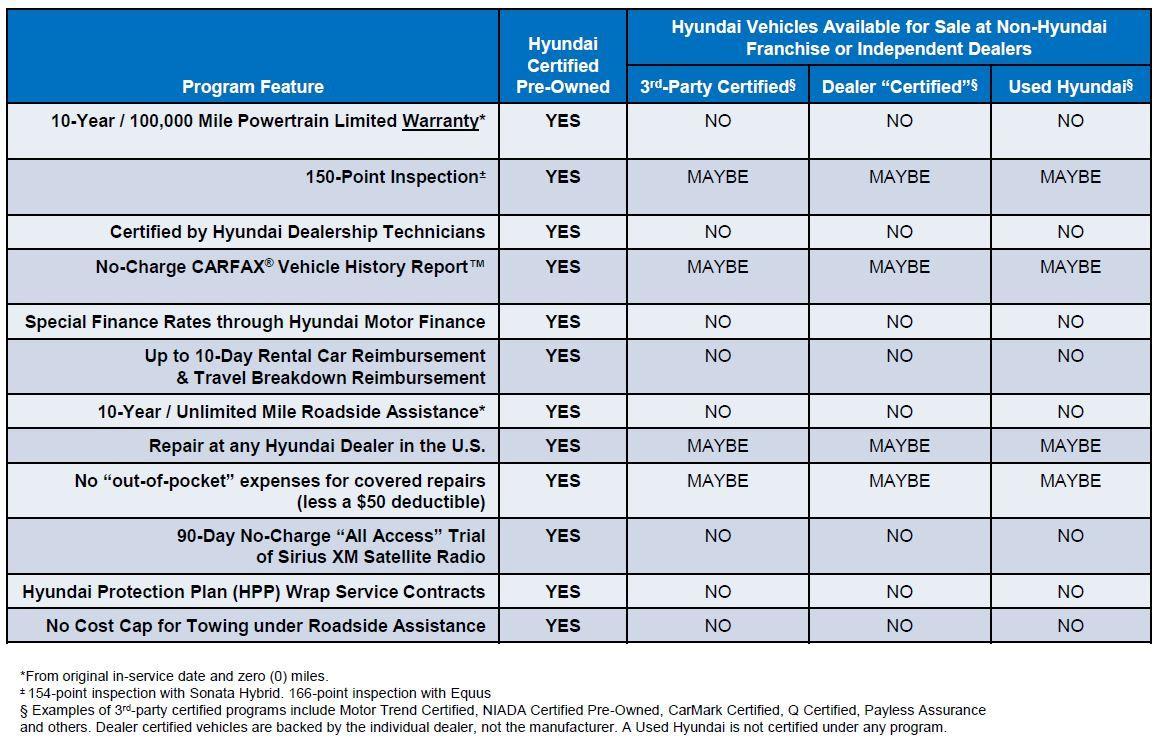 Hyundai Warranty Check >> Hyundai Certified Pre Owned Program Comparison Hyundai Certified