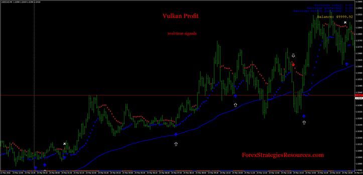 Vulkan Profit Indicator, Sidus indicator trading    Forex Trading