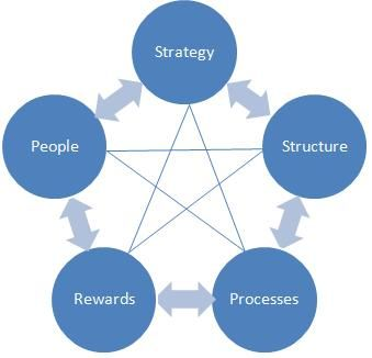 structural design influenced by organizational strategy Effects of organizational structure on strategy implementation: a survey of  commercial banks in kenya  of strategies is influenced by organizational  structure factors  the study's research design was descriptive survey.