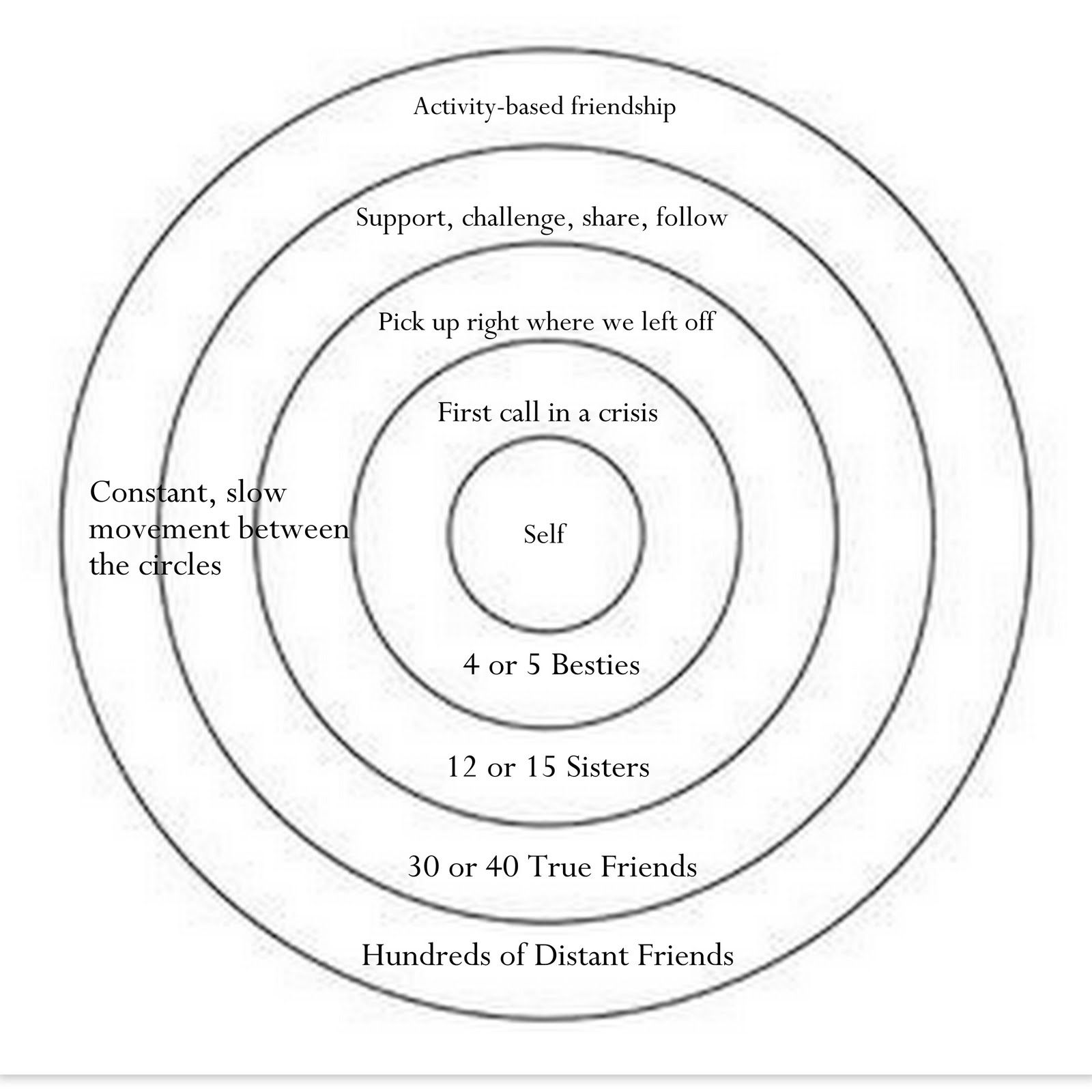 Levels Of Relationship Gt Gt I Look At It Similarly