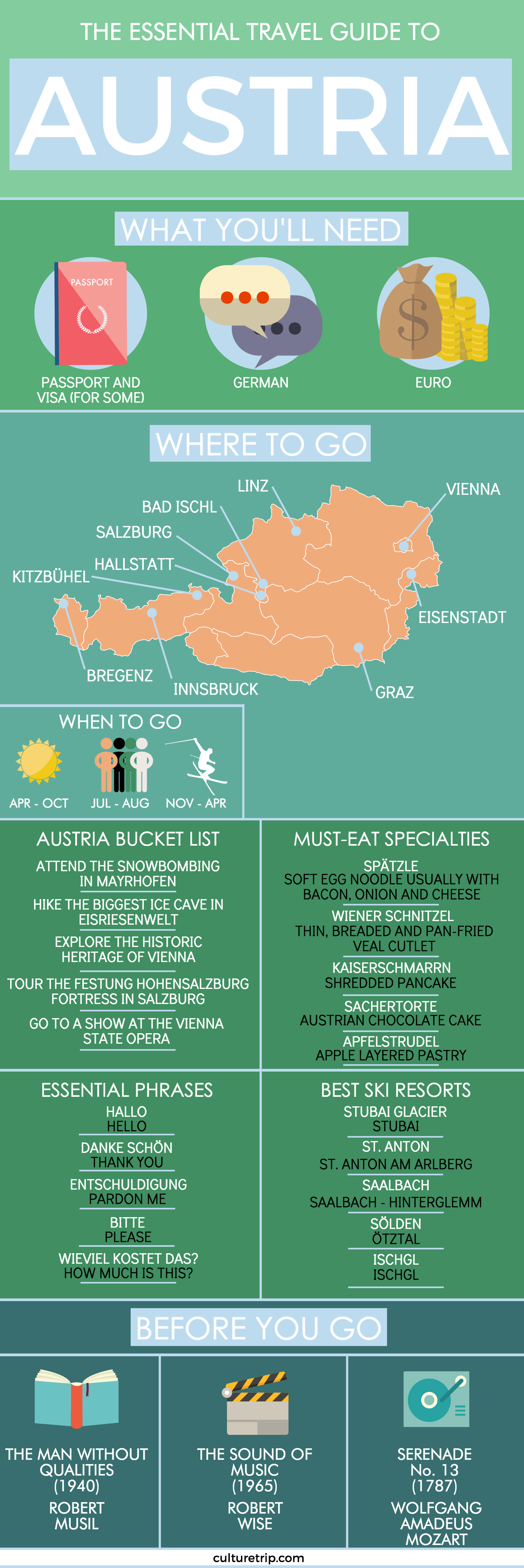 The Best Travel, Food and Culture Guides for Austria - Local News & Top Things to Do.