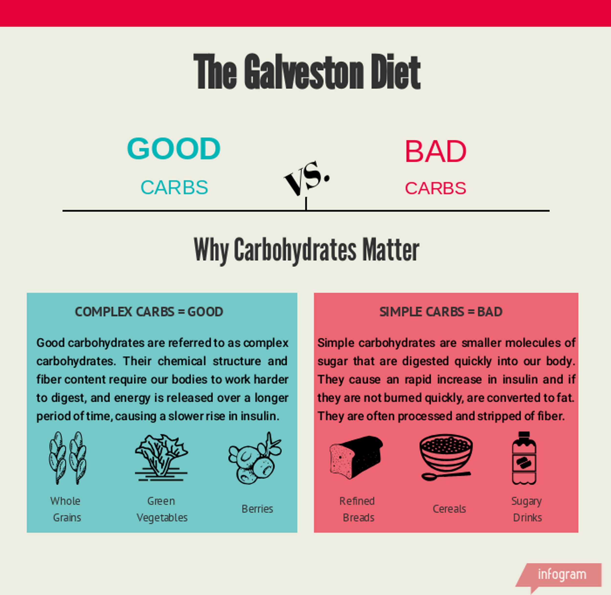 galveston diet intermittent fasting