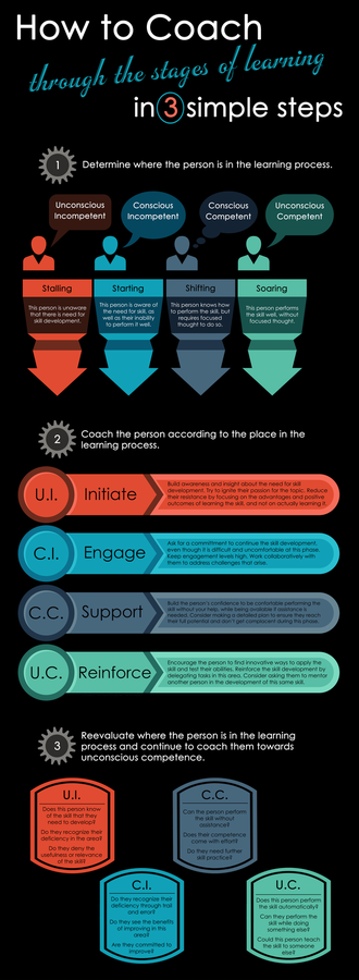 Hey check my new info graphic that i shared on minus.com. It defines the stages of learning in a three step process.