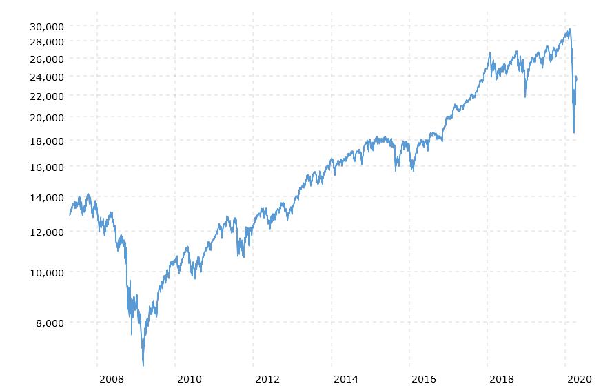 Dow Jones Industrial Average History In 2020 Dow Jones Dow Jones Industrial Average Dow Jones Index
