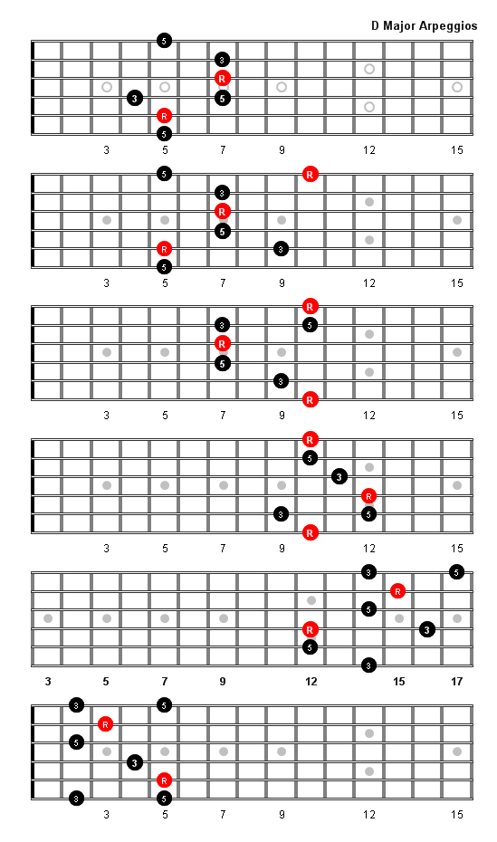 D Major Arpeggio Music In 2018 Pinterest Guitar Guitar Chords