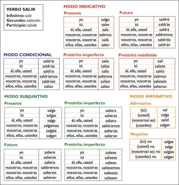 Resultado de imagen de verbo español