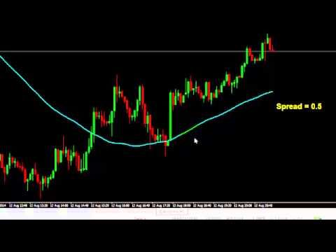 Best moving averages for forex trading