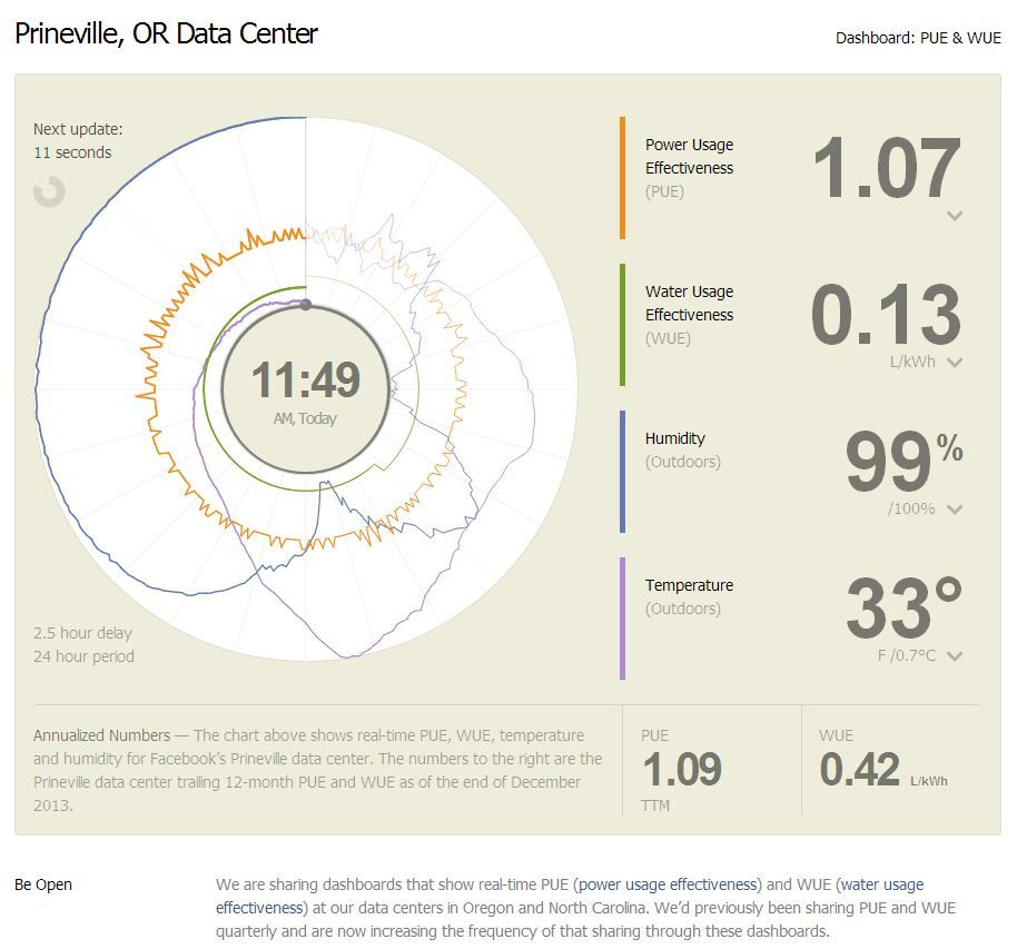 Facebook Dashboards That Show Real Time Pue Power Usage
