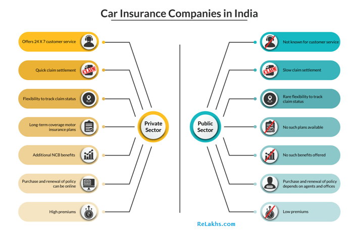Private Sector Car Insurers Vs Public Sector Car Insurers Private Insurance Insurance Company Insurance