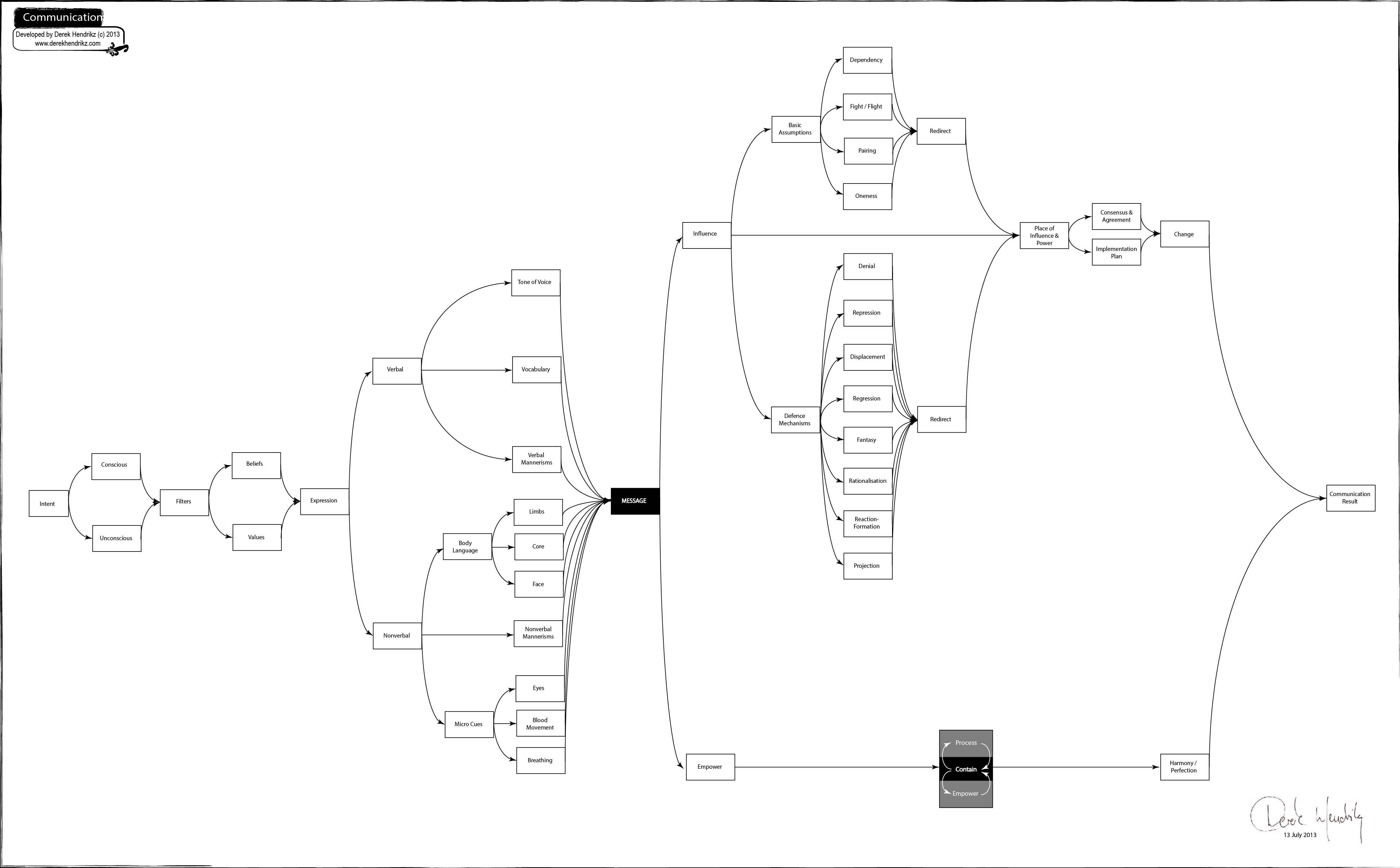 39 Stunning Contract Management Process Diagram Design