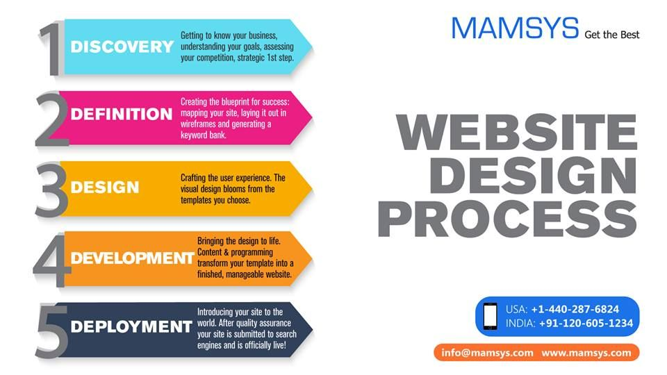 Mamsys individualizes each website design to meet our clients mamsys individualizes each website design to meet our clients expectations we combine traditionally proven web malvernweather Gallery