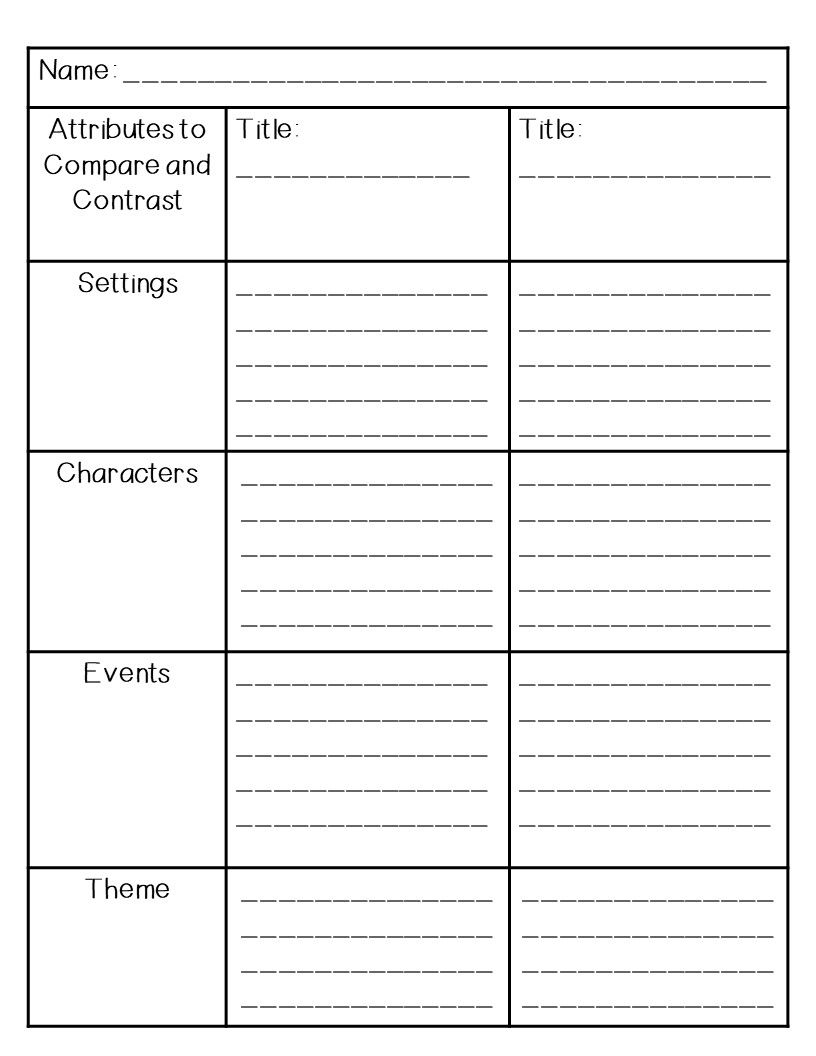 Tables Can Be Used As An Alternative To Venn Diagrams To Compare And Contrast Character Trait Worksheets Teaching Character Traits Character Trait Lessons