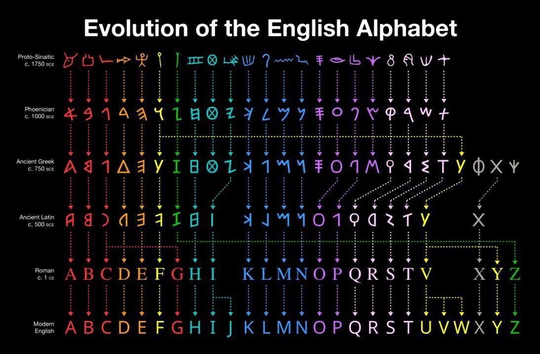 Evolution of the English Alphabet Science Pinterest English - new tabla periodica actualizada 2017 con nombres
