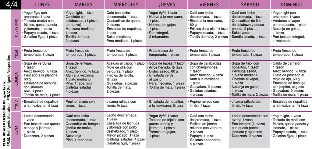 Dieta básica de 1500 calorías