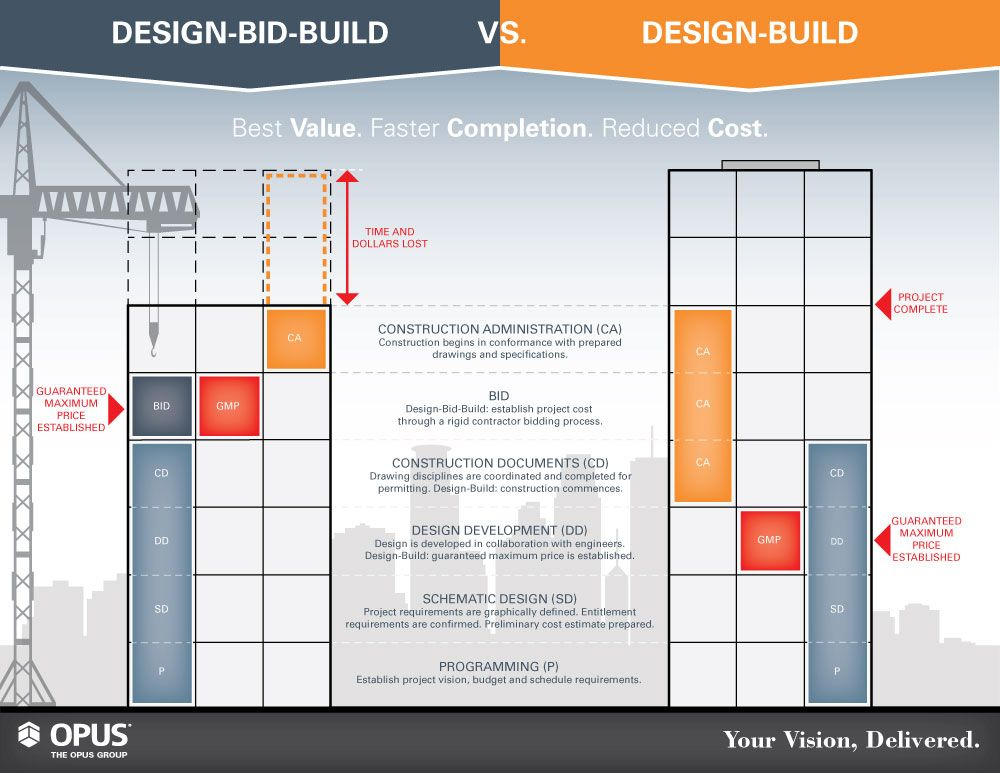 Our Expertise Integrated DesignBuild The Opus Group