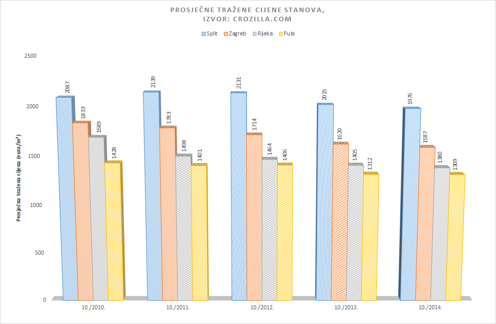 Cijene stanova tijekom listopada 2010. godine u nekim su gradovima bile osjetno više no u istom mjesecu ove godine, a podaci portala Crozilla.com pokazuju kako su najveće razlike zabilježene u Rijeci, zatim u Puli, Zagrebu pa u Splitu.   http://news.crozilla.com/na-godisnjoj-razini-najvise-pale-cijene-stanova-u-zagrebu/