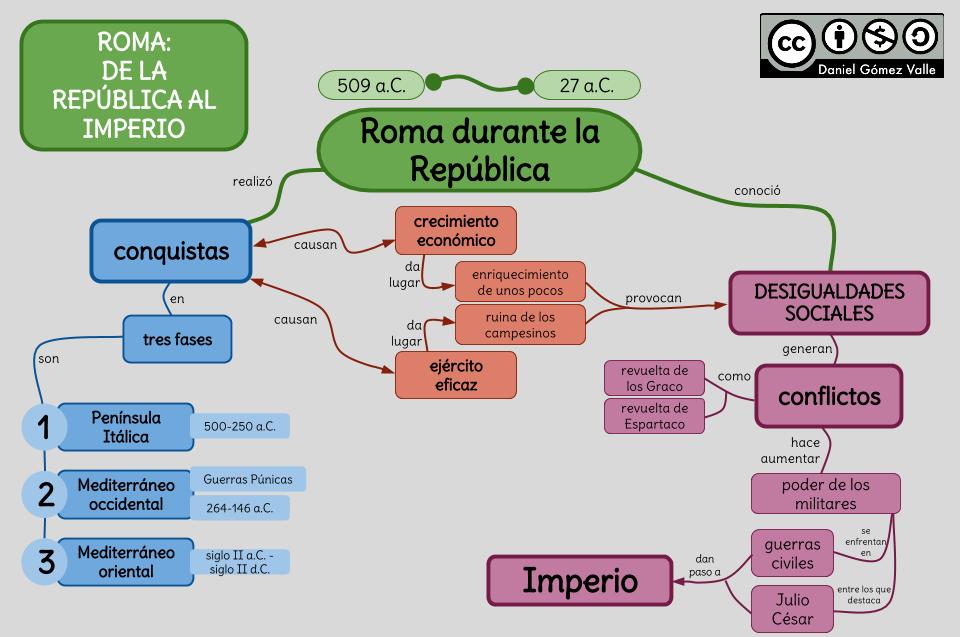 Esquemas Y Mapas Conceptuales De Historia De La República Al Imperio Historia Del Imperio Romano Enseñanza De La Historia Historia De Roma