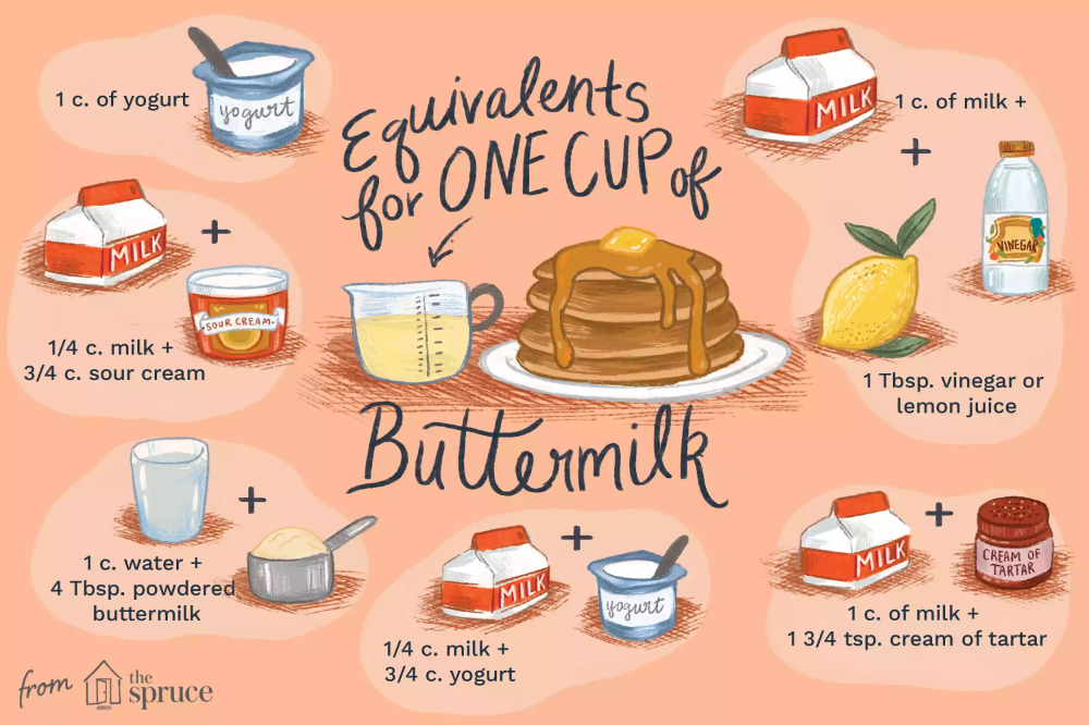 No Buttermilk Try These Recipe Hacks Buttermilk Substitute Buttermilk Baking Substitutes