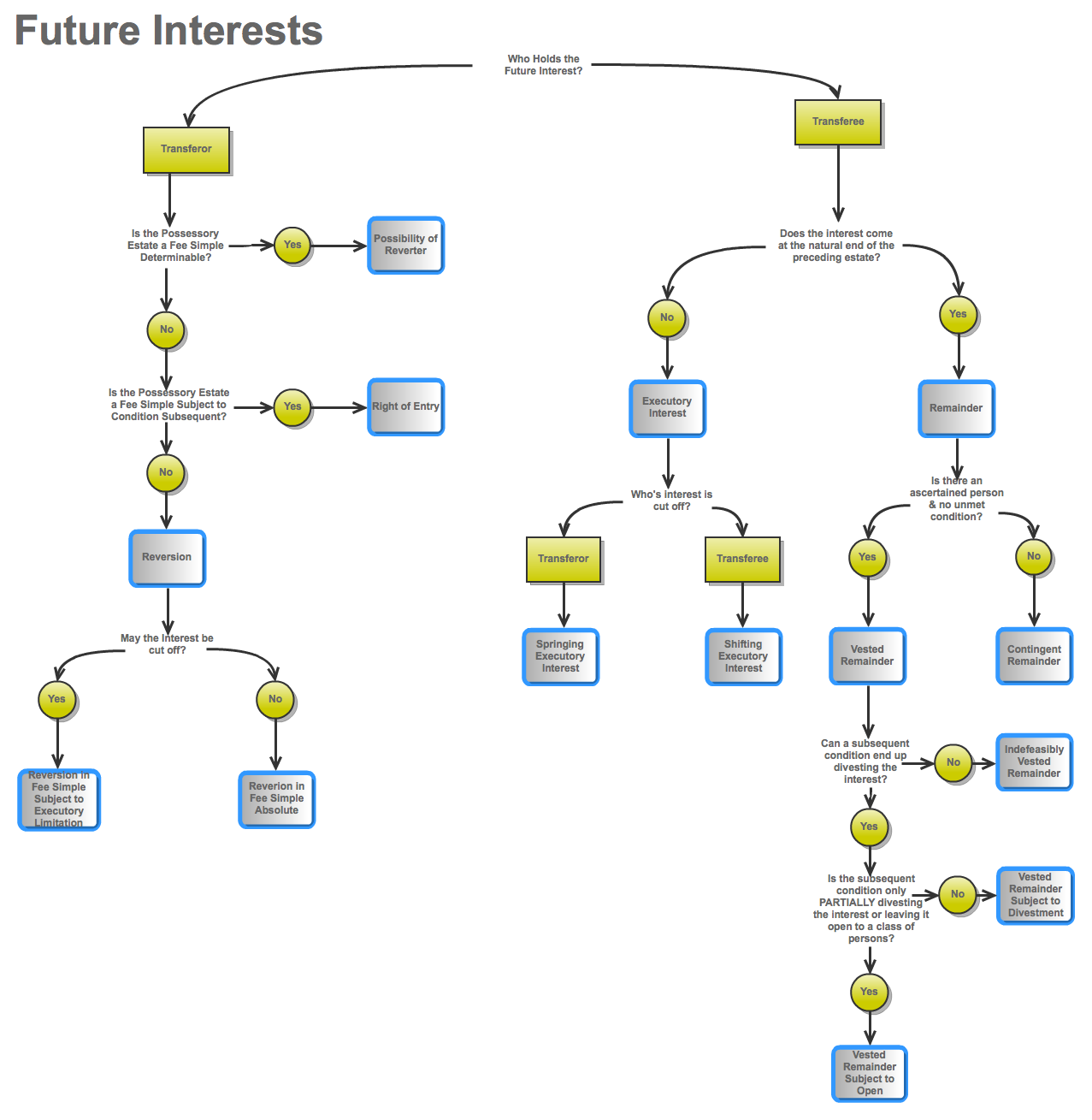 Property Future Interests Flow Chart  Chart And School