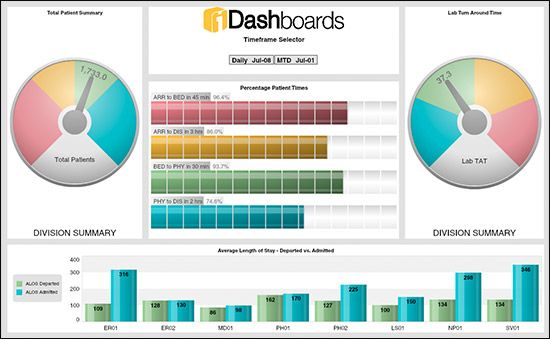 Healthcare Dashboard Spreadsheet Template  Project Management