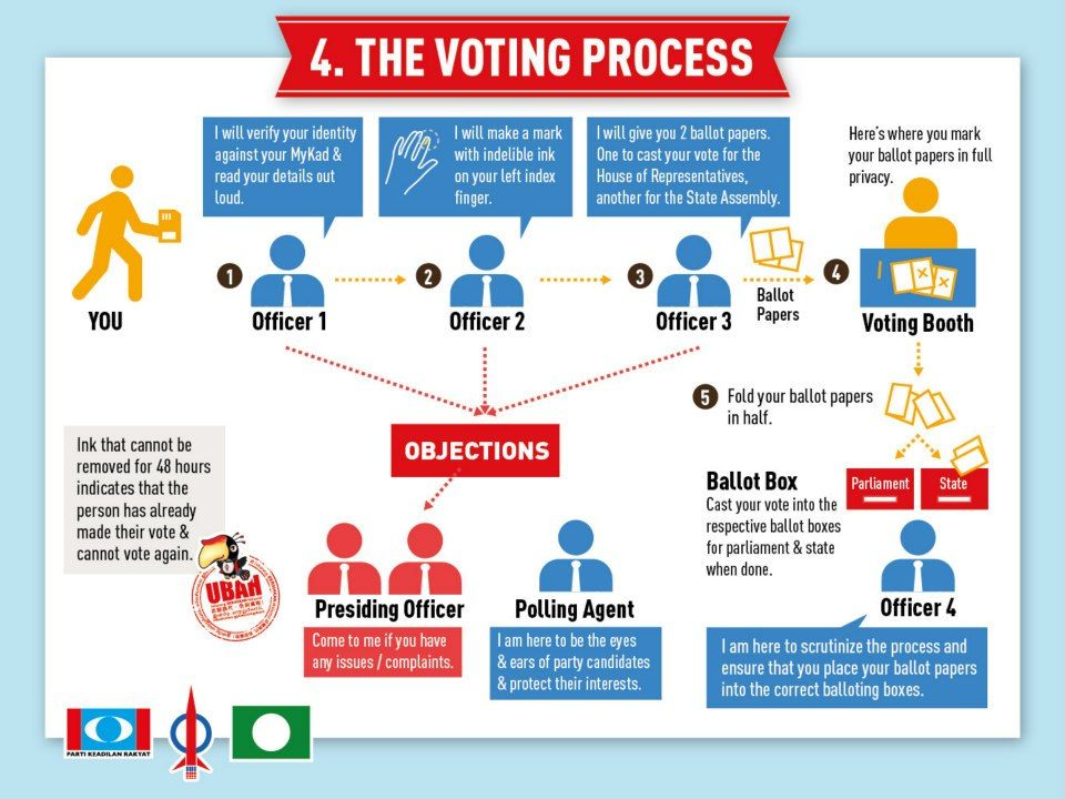 analysis of the malaysian electoral system Malaysia's audacious use of dirty politics and pre-electoral rigging to tilt the level playing field in its upcoming general elections is contributing to a global democratic crisis.