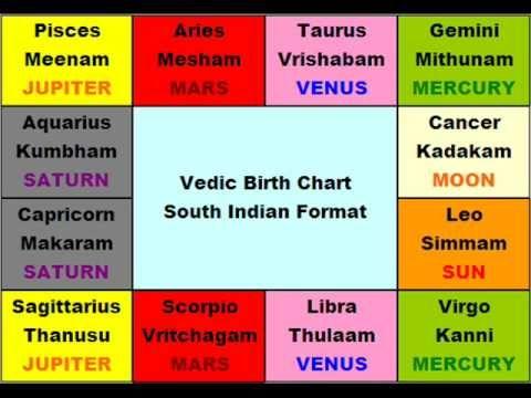BASIC VEDIC ASTROLOGY - LESSON 1 | astrology | Vedic