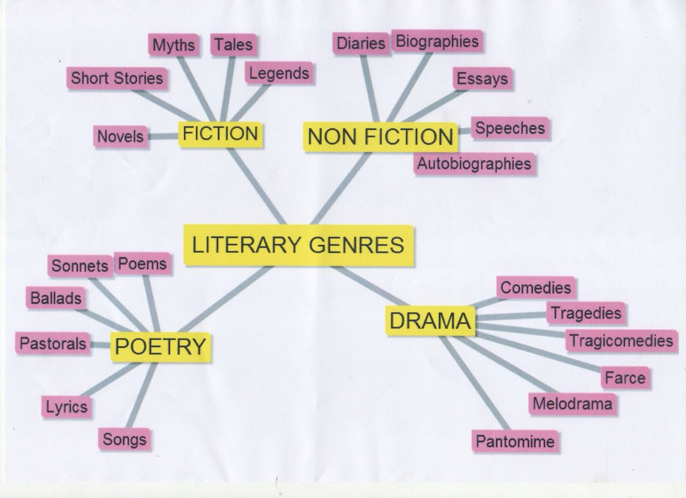 genre term to identify literary categories As a literary classification, gospel is post-new testament originally the term denoted the content of the apostolic preaching the literary genre of the gospel could only have been produced in jewish circles the gospel genre could be described as a literature of fulfillment.