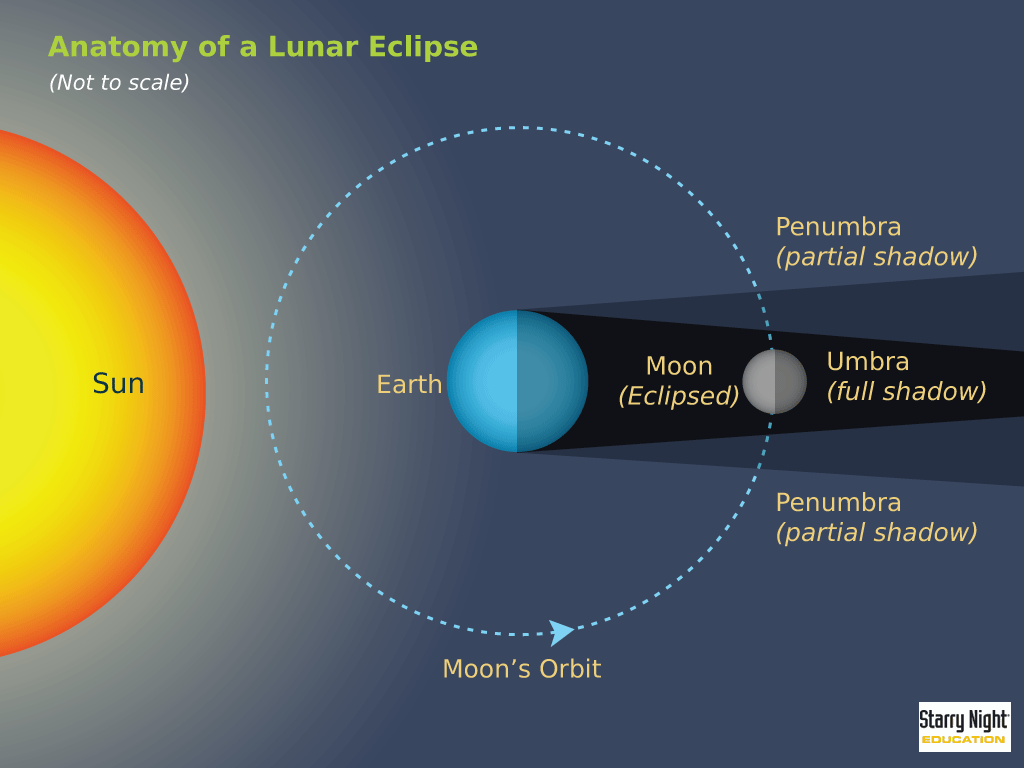 When Sun, Earth and full moon all lie in a straight line, the moon