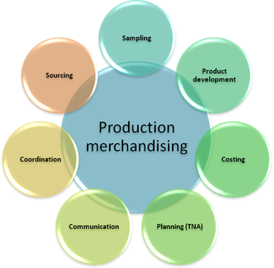 Fashion Merchandising: Functions Of Production Merchandiser