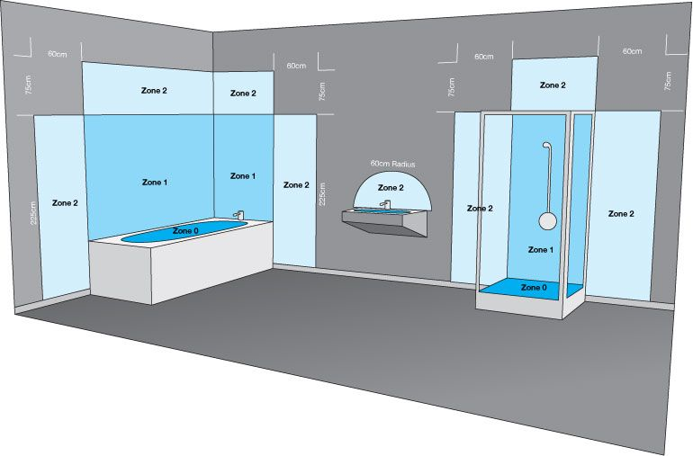 Wenn Beleuchtung In Nassraumen Und Badezimmern Installiert Werden Soll Spielt Die Ip Schutzart Eine Badezimmer Licht Badezimmerleuchten Badezimmerbeleuchtung