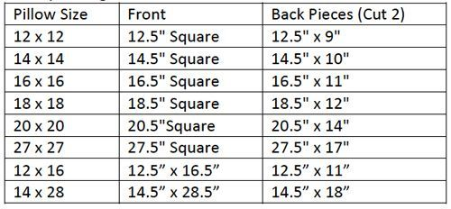 a Basic Pillow + Finish a Pillow with Binding Making a pillow?  Here's a list of how big the front and back pieces need to be for each size pillow.Making a pillow?  Here's a list of how big the front and back pieces need to be for each size pillow.