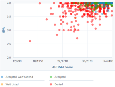 Mit  Gpa Sat And Act Graph For Admission  Awkward