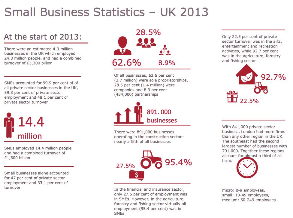 Small Business Statistics UK 2013 Book report templates
