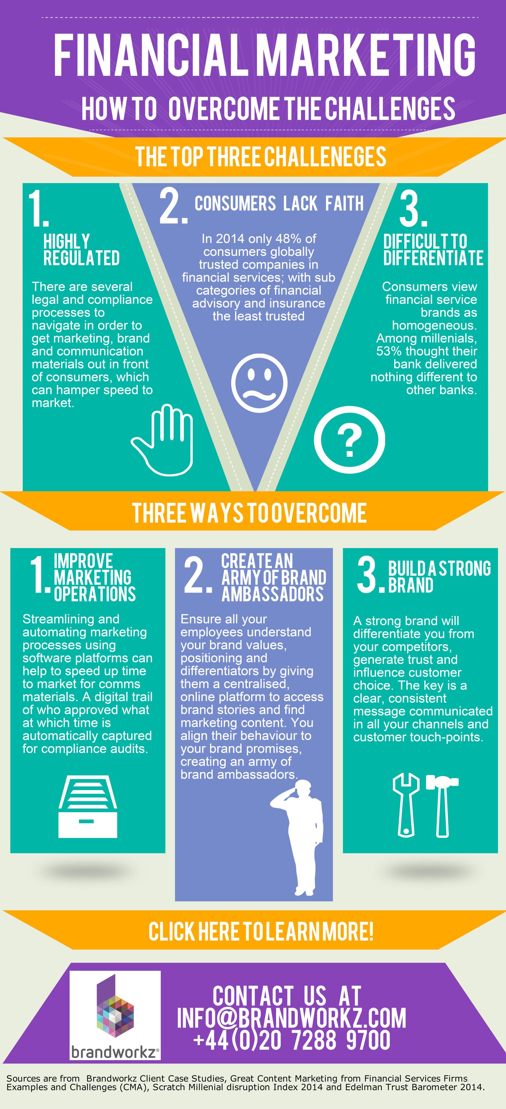 Brandworkz Financial Marketing Infographic Infographic