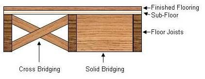 How To Repair A Squeaky Floor Part 1 Squeaky Floors Flooring Floor Framing