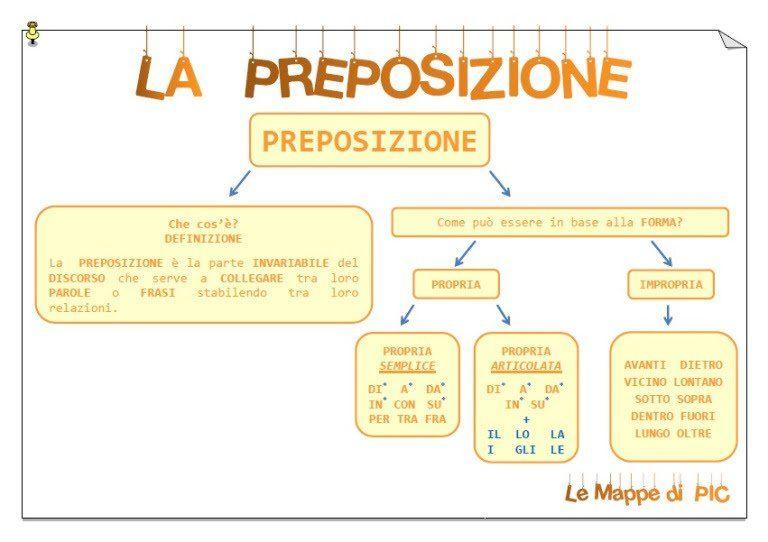 Italienische Tabelle