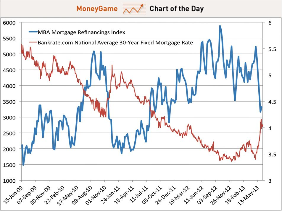 June 2013 The Mortgage Refinancing Boom Is Evaporating Before