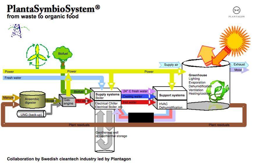 Industrial Symbiosis Plantagon