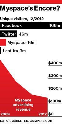 MySpace 2.0? Marketing data, Social media, Social networks