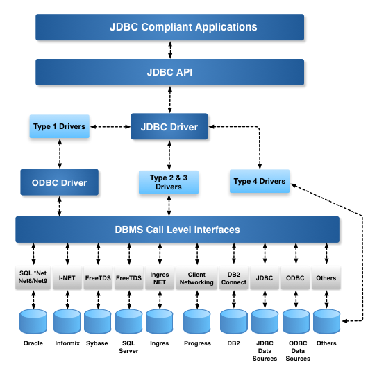 Why Do I Need To Pay For ODBC, JDBC, ADO NET, OLE-DB Drivers