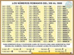 Resultado De Imagen De Numeros Romanos En 2020 Numeros Romanos