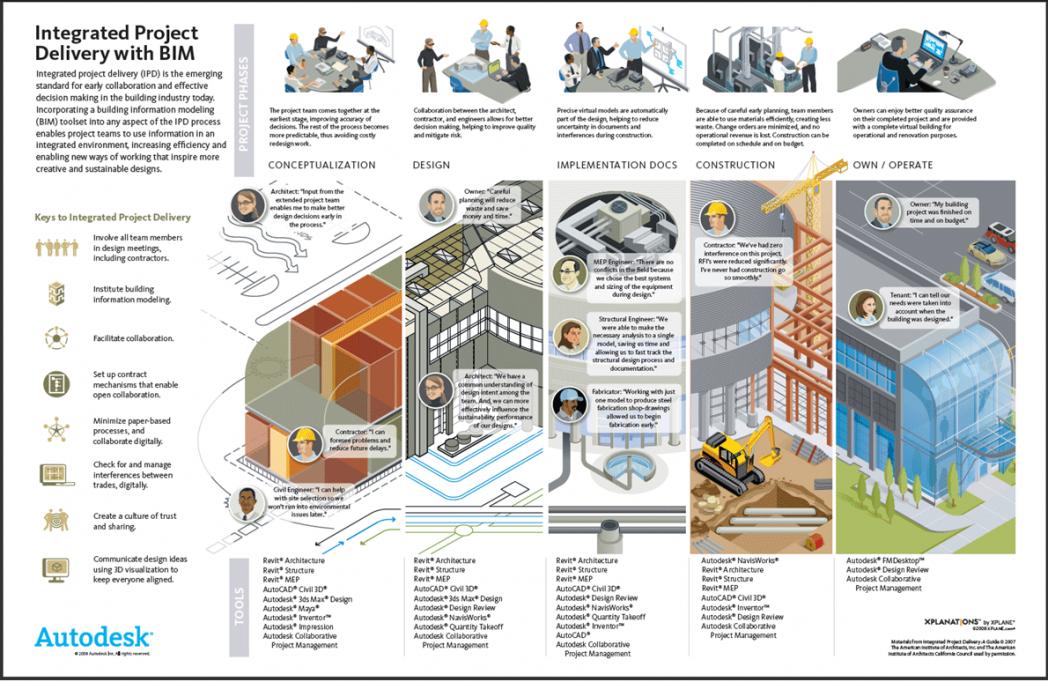 Building Construction Project Management Handbook Pdf Bim For Managers Workflows Roles And Deliverables Building Information Modeling Green Building Design Bim