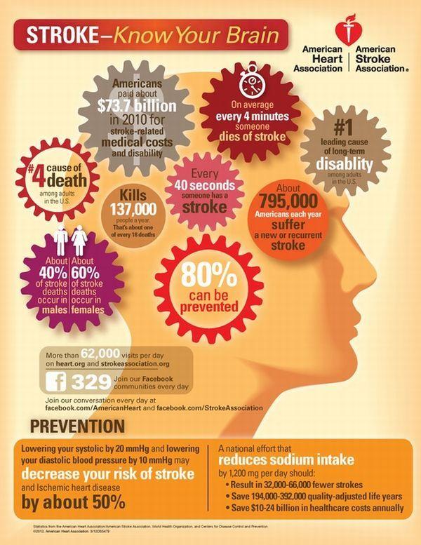 Pinterest Find Stroke Know Your Brain Infographic Infographic Health Health Health And Wellness