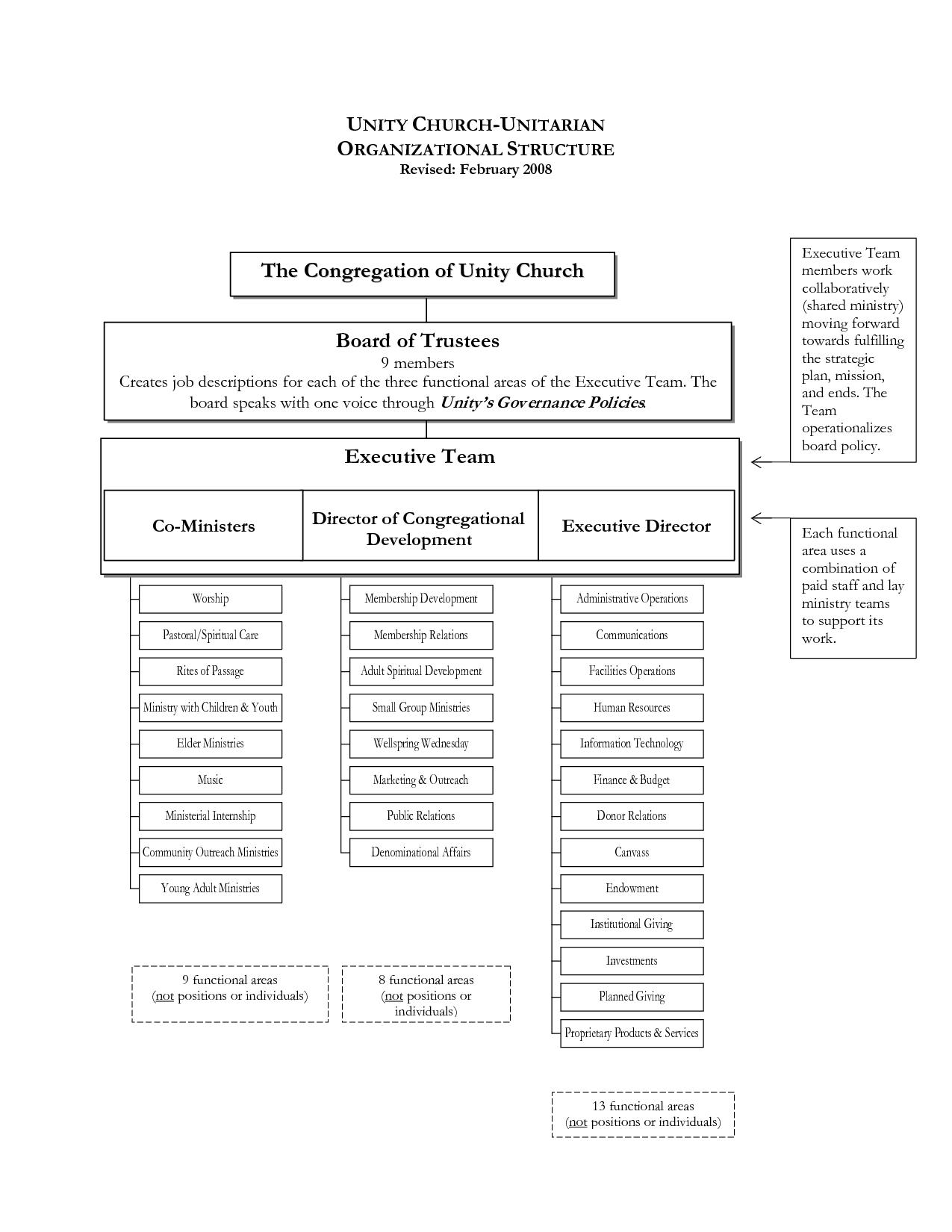 Sample Church Organization Chart  Unity Church Unitarian