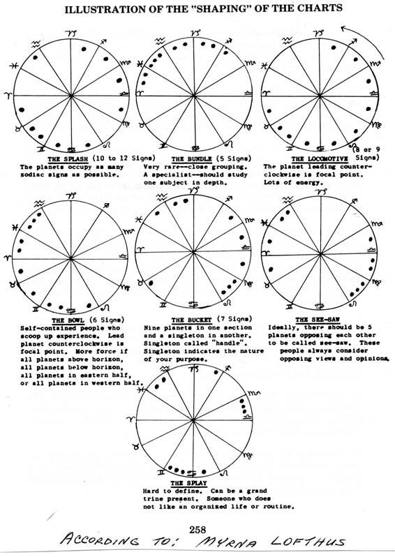 Chart Configuration Types Shapes  Astrology    Unity