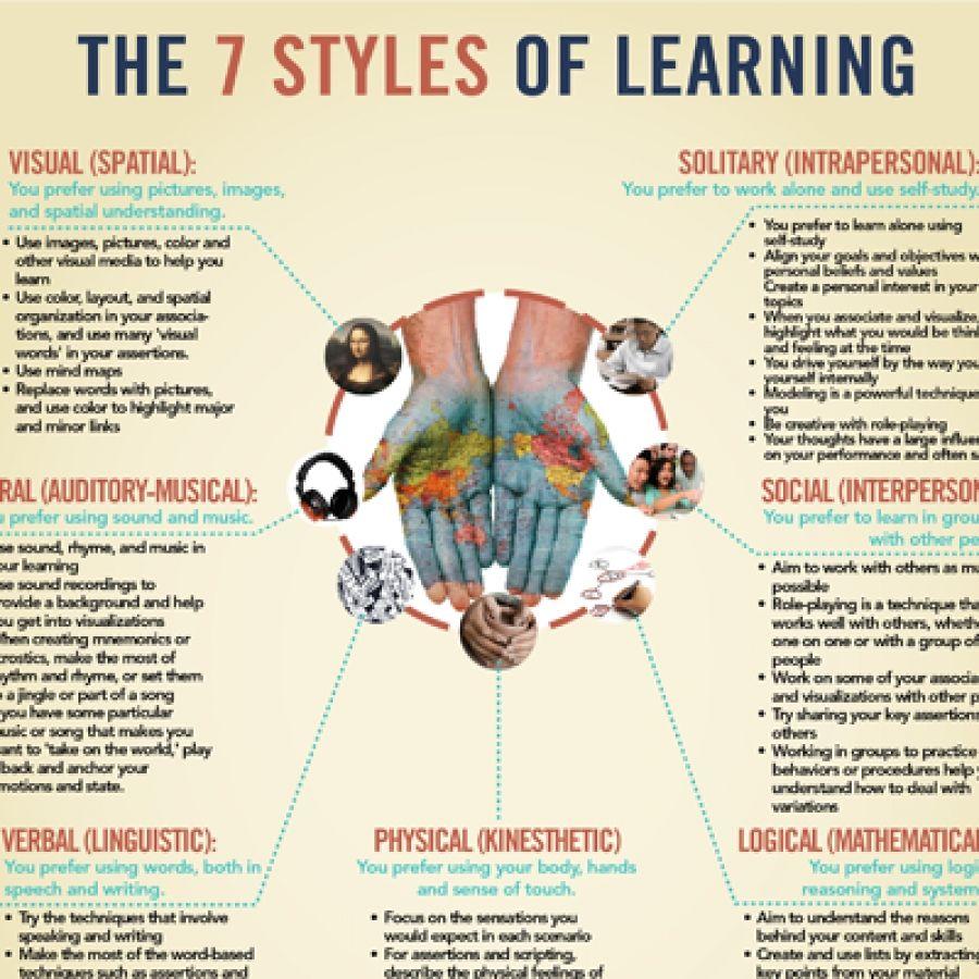 Arten des Lernens...
