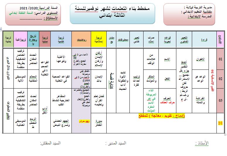 مخطط بناء التعلمات لشهر نوفمبر للسنة 3 ابتدائي 2021 2020 Map Periodic Table Map Screenshot