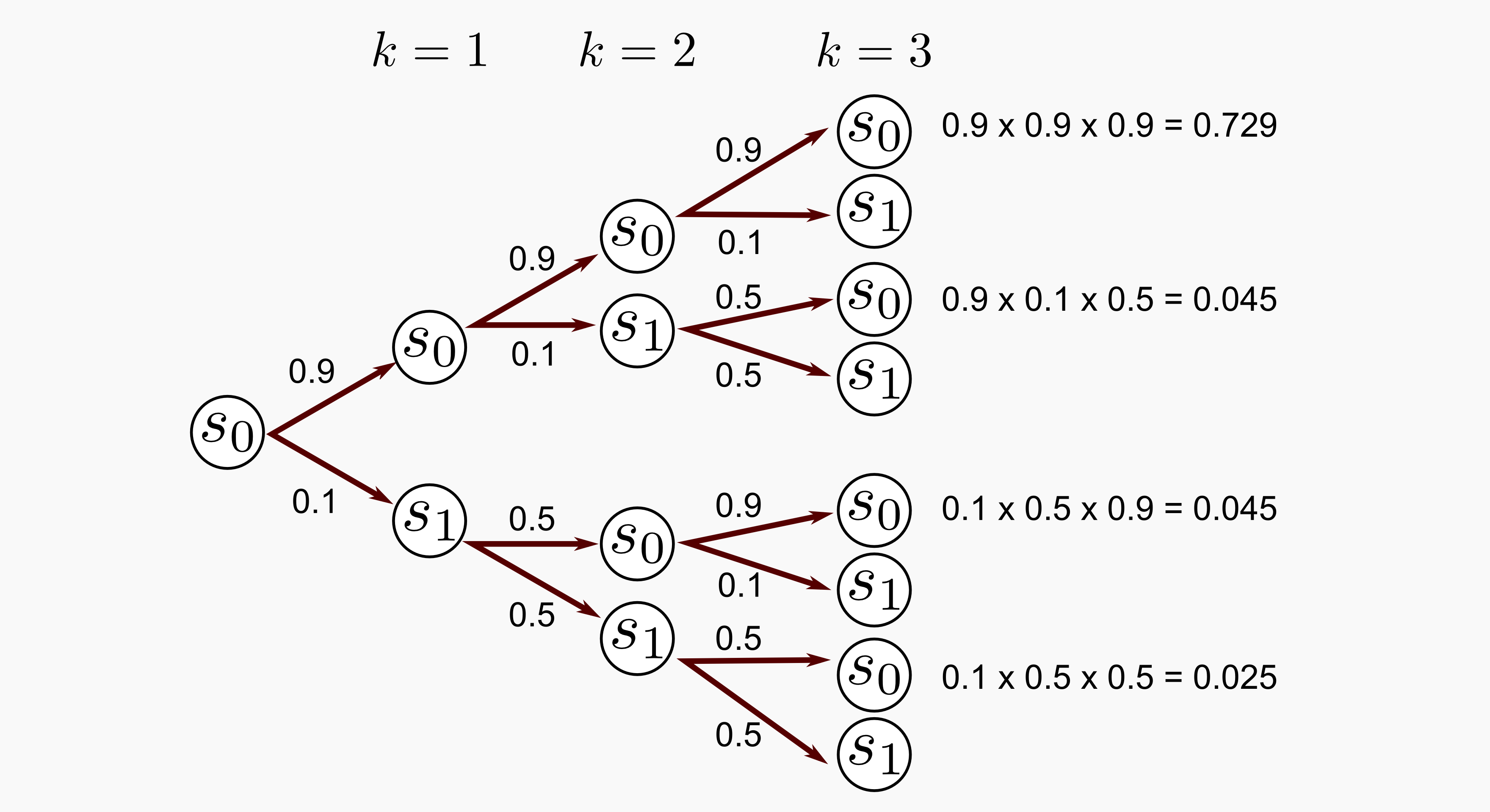 Markov Chain Tree