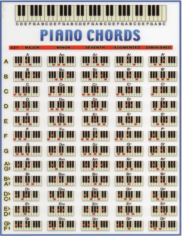 learnpiano Piano chords chart, Piano music, Piano chords